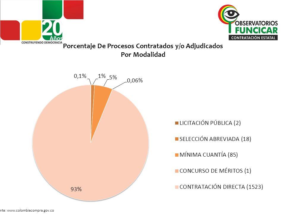 CONSOLIDADO PERIODO II Número de Procesos y Montos Contratados y/o Adjudicados por Modalidad Fuente: www.colombiacompra.gov.co