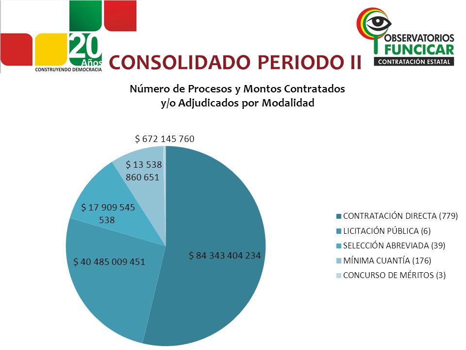 Porcentaje De Procesos Contratados y/o Adjudicados Por Modalidad Cohorte julio 21 de 2013 CONSOLIDADO PERIODO II Fuente: www.colombiacompra.gov.co