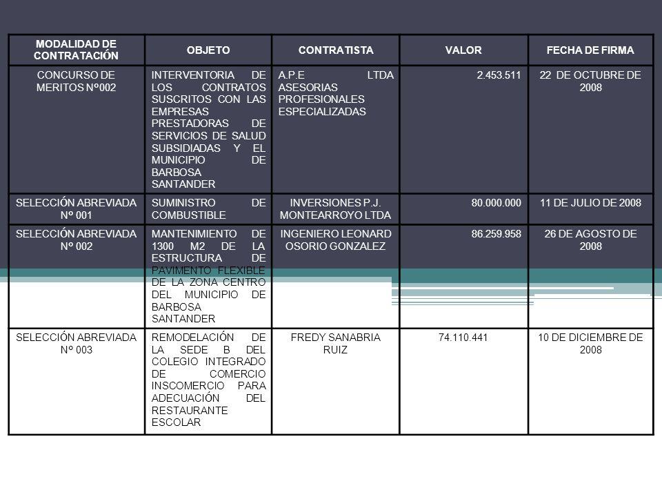 MODALIDAD DE CONTRATACI Ó N OBJETOCONTRATISTAVALORFECHA DE FIRMA CONCURSO DE MERITOS N º 002 INTERVENTORIA DE LOS CONTRATOS SUSCRITOS CON LAS EMPRESAS PRESTADORAS DE SERVICIOS DE SALUD SUBSIDIADAS Y EL MUNICIPIO DE BARBOSA SANTANDER A.P.E LTDA ASESORIAS PROFESIONALES ESPECIALIZADAS 2.453.51122 DE OCTUBRE DE 2008 SELECCI Ó N ABREVIADA N º 001 SUMINISTRO DE COMBUSTIBLE INVERSIONES P.J.
