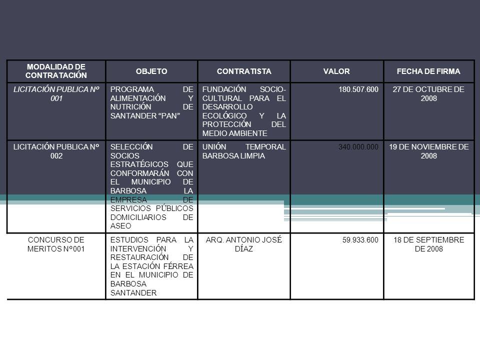 MODALIDAD DE CONTRATACI Ó N OBJETOCONTRATISTAVALORFECHA DE FIRMA LICITACI Ó N PUBLICA N º 001 PROGRAMA DE ALIMENTACI Ó N Y NUTRICI Ó N DE SANTANDER PAN FUNDACI Ó N SOCIO- CULTURAL PARA EL DESARROLLO ECOL Ó GICO Y LA PROTECCI Ó N DEL MEDIO AMBIENTE 180.507.60027 DE OCTUBRE DE 2008 LICITACI Ó N PUBLICA N º 002 SELECCI Ó N DE SOCIOS ESTRAT É GICOS QUE CONFORMAR Á N CON EL MUNICIPIO DE BARBOSA LA EMPRESA DE SERVICIOS P Ú BLICOS DOMICILIARIOS DE ASEO UNI Ó N TEMPORAL BARBOSA LIMPIA 340.000.00019 DE NOVIEMBRE DE 2008 CONCURSO DE MERITOS N º 001 ESTUDIOS PARA LA INTERVENCI Ó N Y RESTAURACI Ó N DE LA ESTACI Ó N F É RREA EN EL MUNICIPIO DE BARBOSA SANTANDER ARQ.