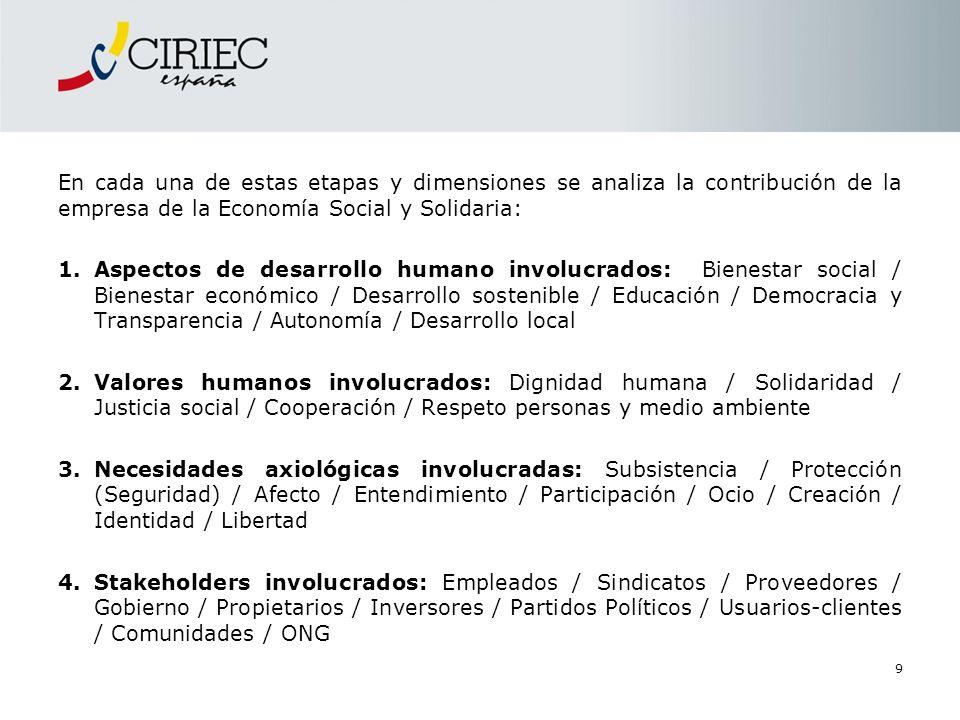 9 En cada una de estas etapas y dimensiones se analiza la contribución de la empresa de la Economía Social y Solidaria: 1.Aspectos de desarrollo human