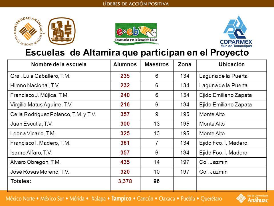 Escuelas de Altamira que participan en el Proyecto Nombre de la escuelaAlumnosMaestrosZonaUbicación Gral. Luis Caballero, T.M.2356134Laguna de la Puer