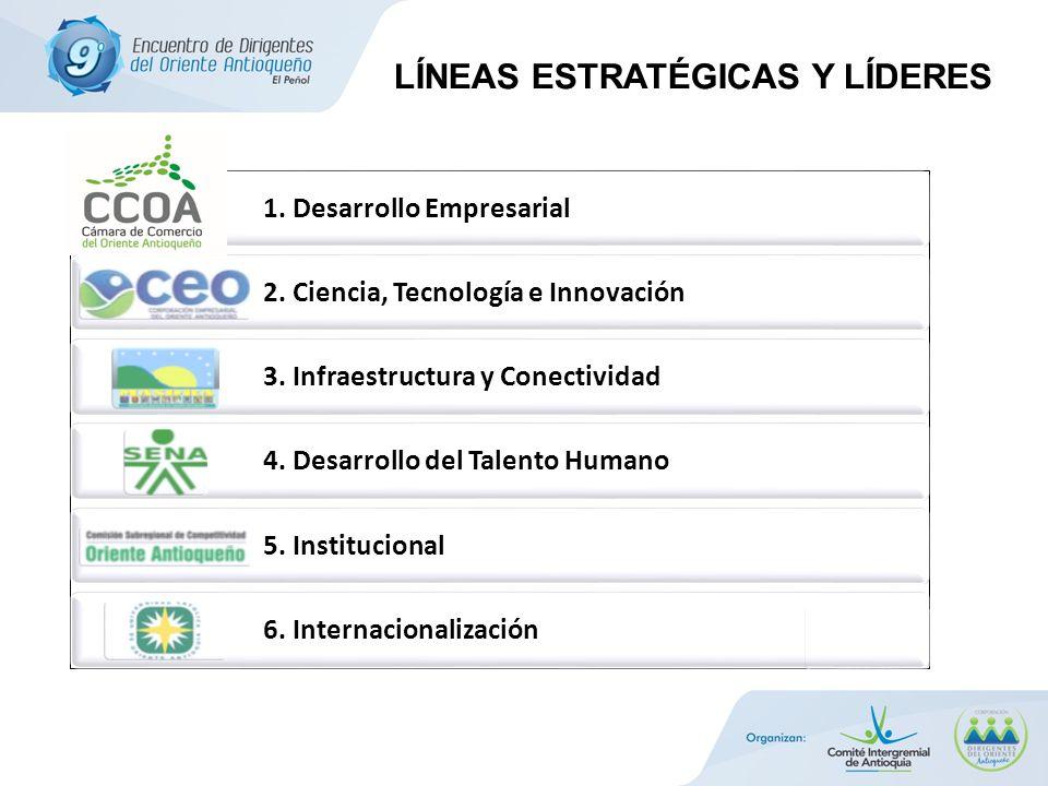 1. Desarrollo Empresarial 2. Ciencia, Tecnología e Innovación 3. Infraestructura y Conectividad 4. Desarrollo del Talento Humano 5. Institucional 6. I