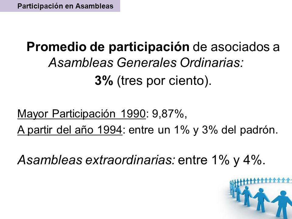 Promedio de participación de asociados a Asambleas Generales Ordinarias: 3% (tres por ciento). Mayor Participación 1990: 9,87%, A partir del año 1994: