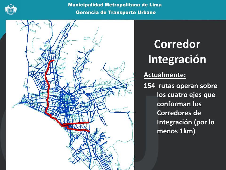 Corredor Integración Actualmente: 154 rutas operan sobre los cuatro ejes que conforman los Corredores de Integración (por lo menos 1km)