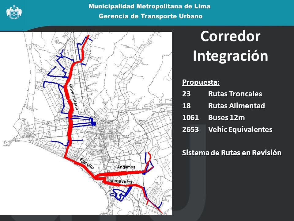 Propuesta: 23Rutas Troncales 18Rutas Alimentad 1061Buses 12m 2653Vehic Equivalentes Sistema de Rutas en Revisión Corredor Integración