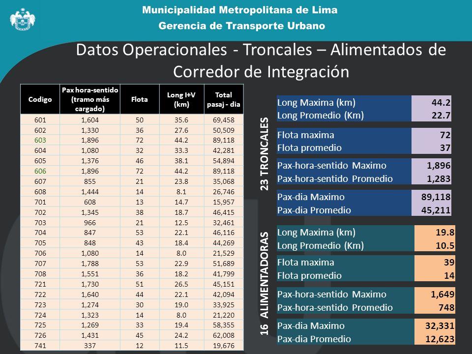 Datos Operacionales - Troncales – Alimentados de Corredor de Integración Codigo Pax hora-sentido (tramo más cargado) Flota Long I+V (km) Total pasaj -