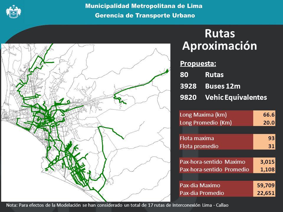 Rutas Aproximación Propuesta: 80Rutas 3928Buses 12m 9820 Vehic Equivalentes Long Maxima (km)66.6 Long Promedio (Km)20.0 Flota maxima93 Flota promedio3