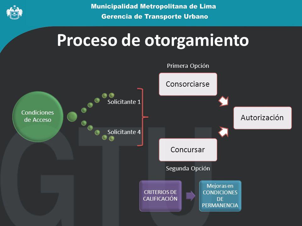 Proceso de otorgamiento Autorización Concursar Condiciones de Acceso Solicitante 1 Solicitante 4 CRITERIOS DE CALIFICACIÓN Mejoras en CONDICIONES DE P