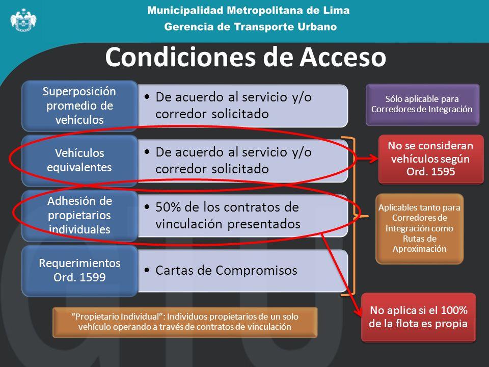 Condiciones de Acceso De acuerdo al servicio y/o corredor solicitado Superposición promedio de vehículos De acuerdo al servicio y/o corredor solicitad