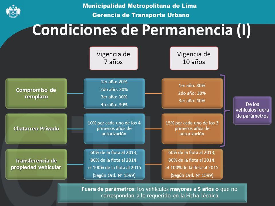 Condiciones de Permanencia (I) Compromiso de remplazo 1er año: 20% 2do año: 20% 3er año: 30% 4to año: 30% 1er año: 30% 2do año: 30% 3er año: 40% Chata