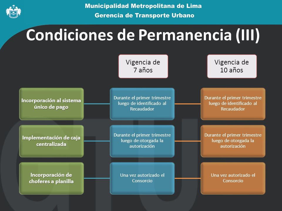 Condiciones de Permanencia (III) Incorporación al sistema único de pago Durante el primer trimestre luego de identificado al Recaudador Implementación de caja centralizada Durante el primer trimestre luego de otorgada la autorización Incorporación de choferes a planilla Una vez autorizado el Consorcio Vigencia de 7 años Vigencia de 10 años