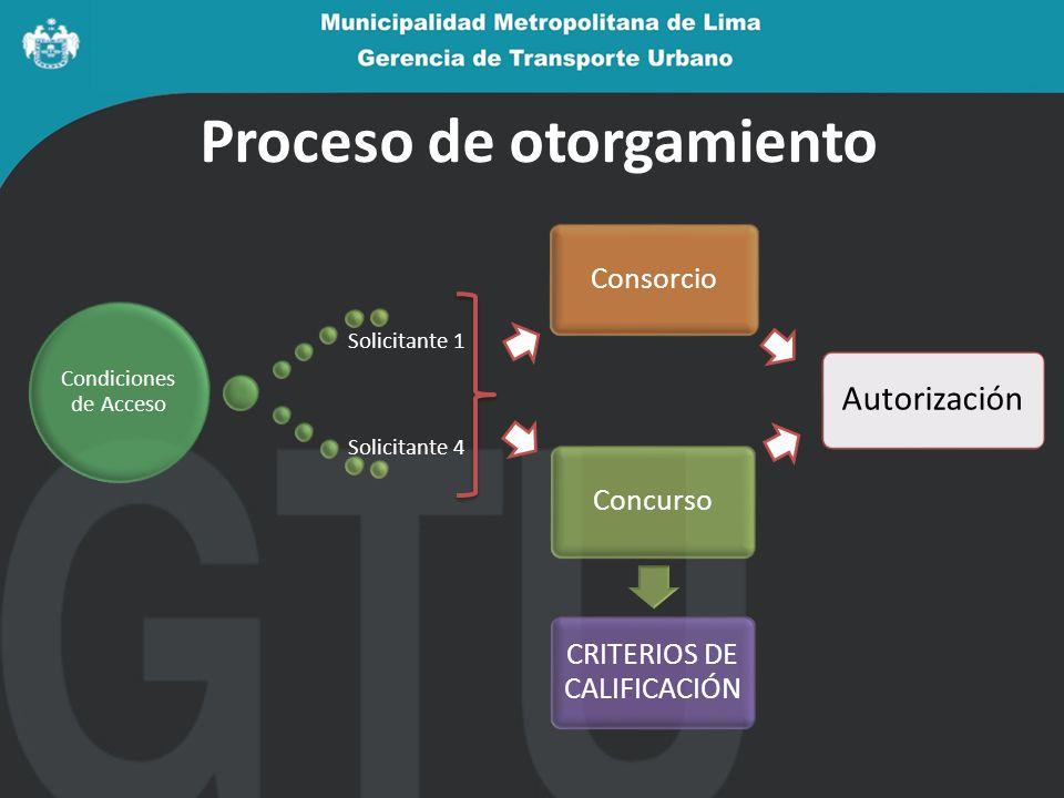 Proceso de otorgamiento Autorización Condiciones de Acceso Solicitante 1 Solicitante 4 Concurso CRITERIOS DE CALIFICACIÓN Consorcio