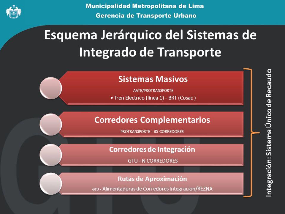 Esquema Jerárquico del Sistemas de Integrado de Transporte Sistemas Masivos AATE/PROTRANSPORTE Tren Electrico (línea 1) - BRT (Cosac ) Corredores Complementarios PROTRANSPORTE – 05 CORREDORES Corredores de Integración GTU - N CORREDORES Rutas de Aproximación GTU - Alimentadoras de Corredores Integracion/REZNA Integración: Sistema Único de Recaudo