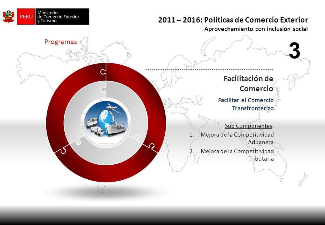 Programas Facilitación de Comercio Facilitar el Comercio Transfronterizo Sub Componentes: 1.Mejora de la Competitividad Aduanera 2.Mejora de la Compet