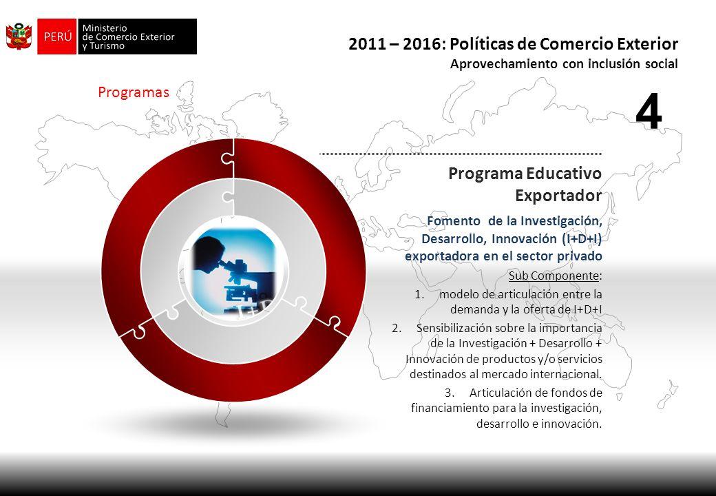 Programas Programa Educativo Exportador Fomento de la Investigación, Desarrollo, Innovación (I+D+I) exportadora en el sector privado Sub Componente: 1