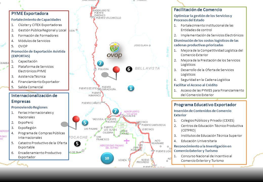 PYME Exportadora Fortalecimiento de Capacidades 1.Clúster y CITEX Exportadoras 2.Gestión Pública Regional y Local 3.Formación de Formadores 4.Módulos