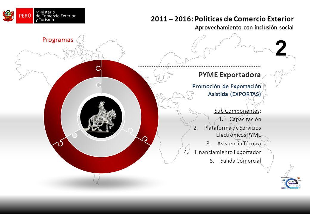Programas PYME Exportadora Promoción de Exportación Asistida (EXPORTAS) Sub Componentes: 1.Capacitación 2.Plataforma de Servicios Electrónicos PYME 3.
