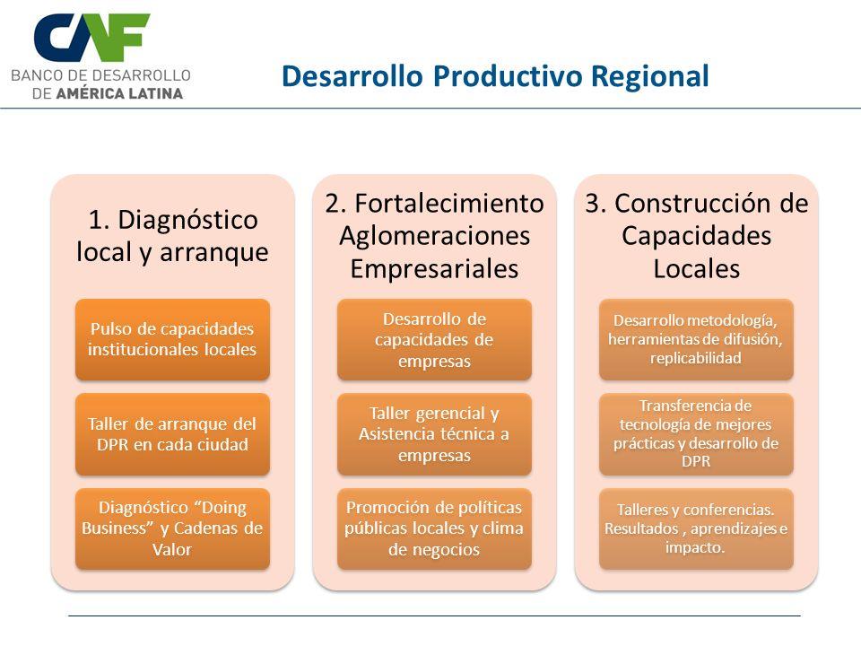Desarrollo Productivo Regional 1. Diagnóstico local y arranque Pulso de capacidades institucionales locales Taller de arranque del DPR en cada ciudad
