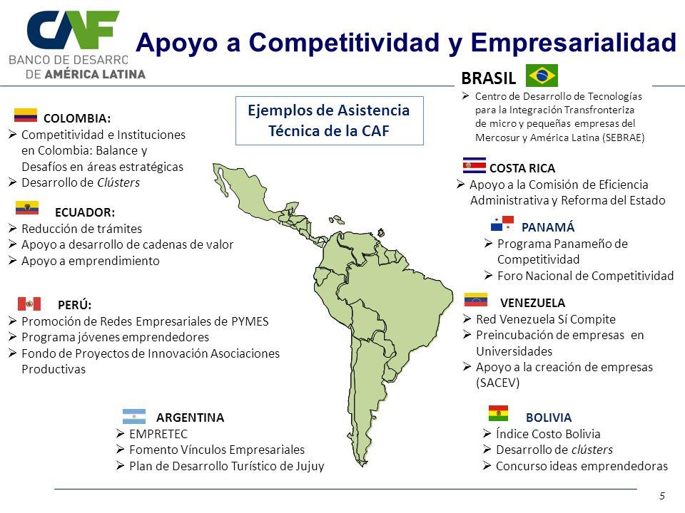 BOLIVIA Índice Costo Bolivia Desarrollo de clústers Concurso ideas emprendedoras VENEZUELA Red Venezuela Sí Compite Preincubación de empresas en Universidades Apoyo a la creación de empresas (SACEV) COSTA RICA Apoyo a la Comisión de Eficiencia Administrativa y Reforma del Estado PANAMÁ Programa Panameño de Competitividad Foro Nacional de Competitividad ARGENTINA EMPRETEC Fomento Vínculos Empresariales Plan de Desarrollo Turístico de Jujuy COLOMBIA: Competitividad e Instituciones en Colombia: Balance y Desafíos en áreas estratégicas Desarrollo de Clústers ECUADOR: Reducción de trámites Apoyo a desarrollo de cadenas de valor Apoyo a emprendimiento PERÚ: Promoción de Redes Empresariales de PYMES Programa jóvenes emprendedores Fondo de Proyectos de Innovación Asociaciones Productivas Apoyo a Competitividad y Empresarialidad Ejemplos de Asistencia Técnica de la CAF 5 BRASIL Centro de Desarrollo de Tecnologías para la Integración Transfronteriza de micro y pequeñas empresas del Mercosur y América Latina (SEBRAE)