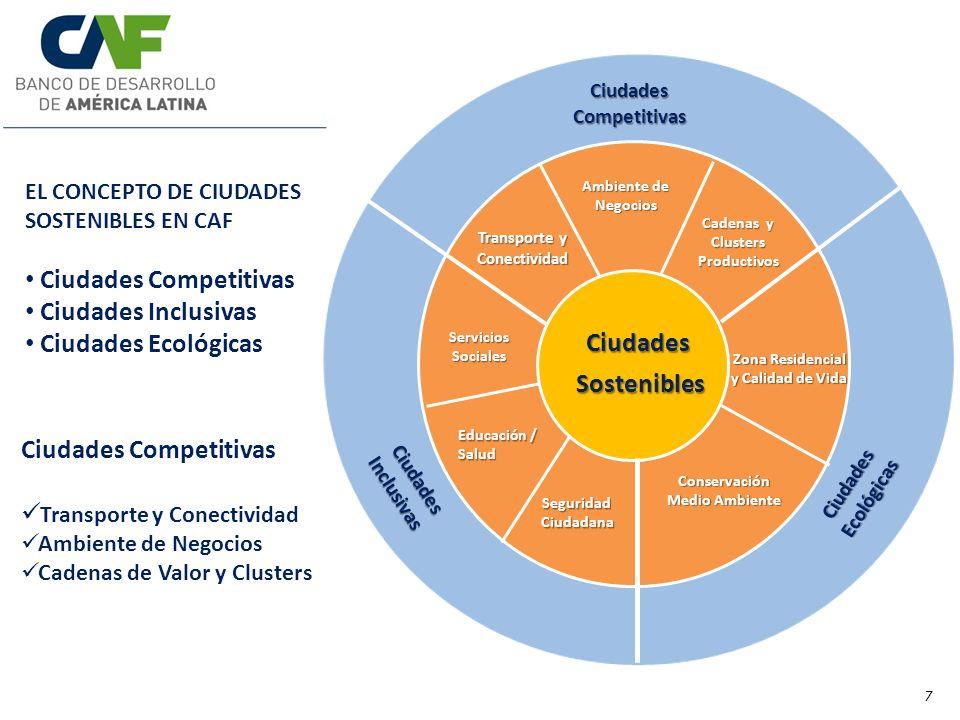Ciudades Sostenibles SosteniblesCiudadesCompetitivas CiudadesInclusivas Ciudades Ecológicas Transporte y Conectividad Ambiente de Negocios Cadenas y Clusters Productivos Zona Residencial y Calidad de Vida Conservación Medio Ambiente Educación / Salud Seguridad Ciudadana Servicios Sociales EL CONCEPTO DE CIUDADES SOSTENIBLES EN CAF Ciudades Competitivas Ciudades Inclusivas Ciudades Ecológicas Ciudades Competitivas Transporte y Conectividad Ambiente de Negocios Cadenas de Valor y Clusters 7