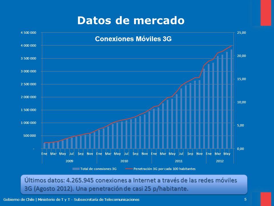 Datos de mercado Gobierno de Chile   Ministerio de T y T - Subsecretaría de Telecomunicaciones 6 En Agosto 2012, Entel tiene la mayor participación (42,6%), seguida muy de cerca por Movistar (38,7%).