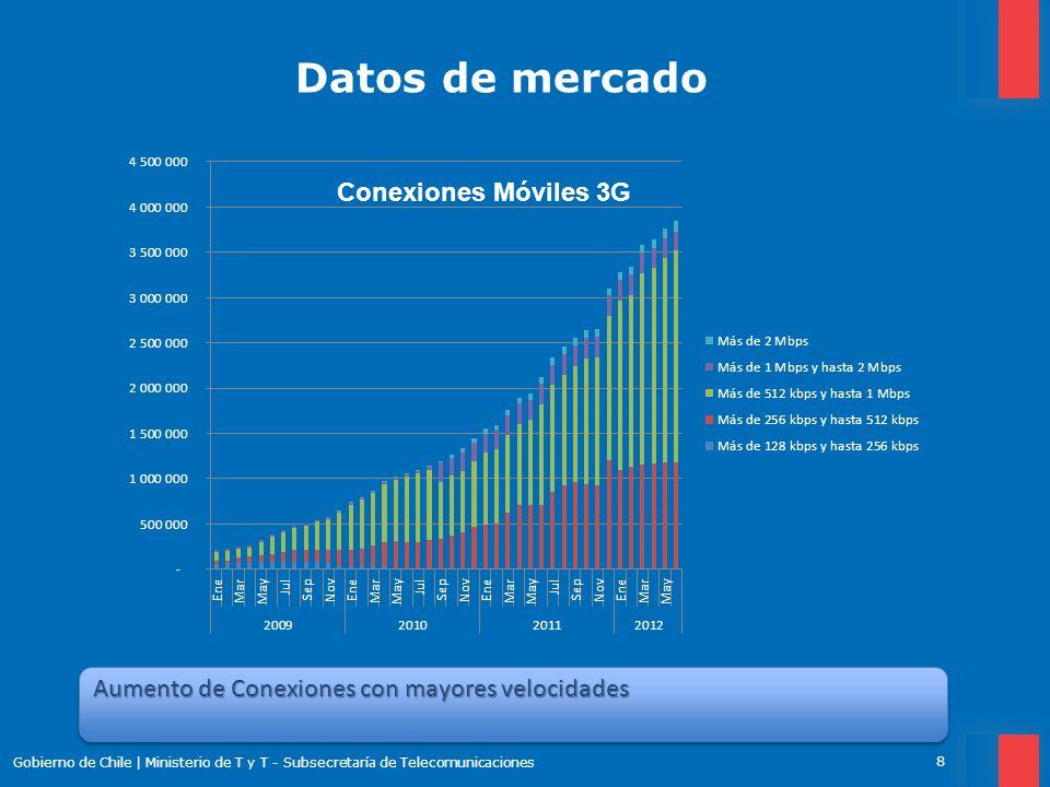 Datos de mercado Gobierno de Chile | Ministerio de T y T - Subsecretaría de Telecomunicaciones 8 Aumento de Conexiones con mayores velocidades Conexio