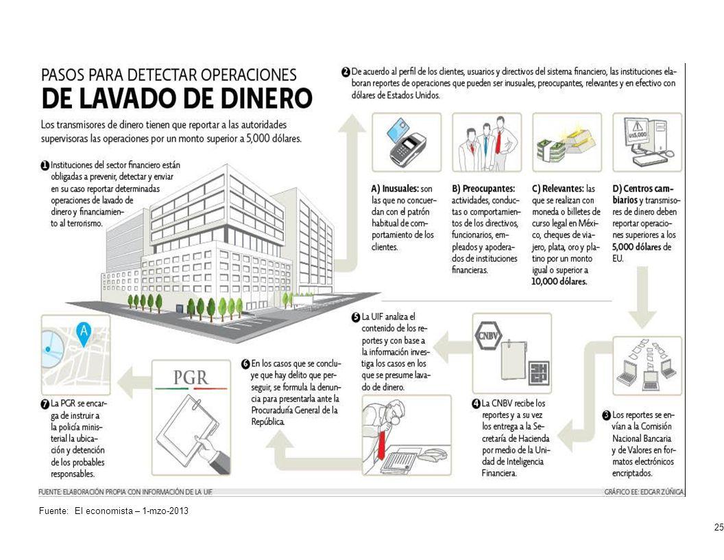 Fuente: El economista – 1-mzo-2013 25