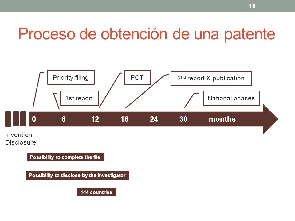 Proceso de obtención de una patente 18 0612182430months Priority filing 1st report PCT National phases 2 nd report & publication Invention Disclosure