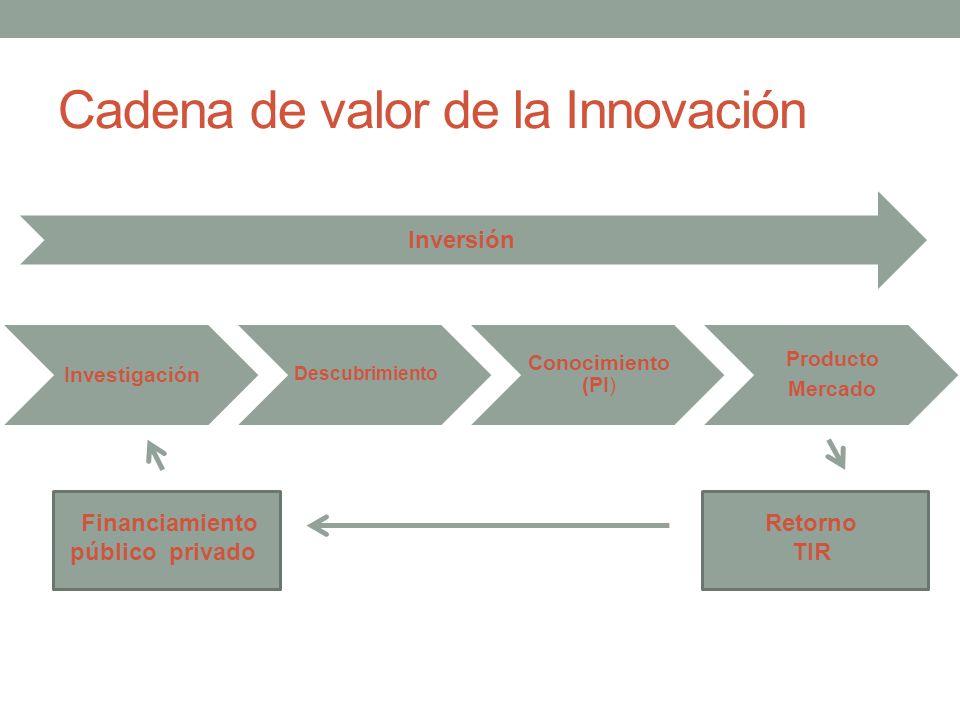 Cadena de valor de la Innovación 2 Investigación Descubrimiento Conocimiento (PI) Producto Mercado Inversión Financiamiento público privado Retorno TI