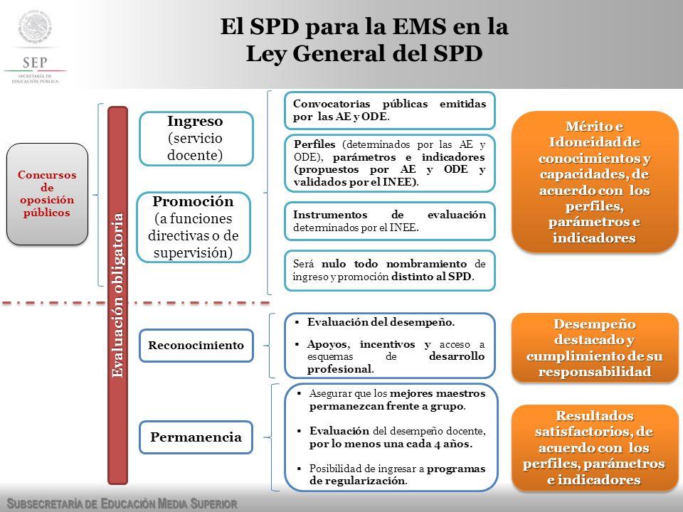 S UBSECRETARÍA DE E DUCACIÓN M EDIA S UPERIOR El SPD para la EMS en la Ley General del SPD Promoción (a funciones directivas o de supervisión) Ingreso