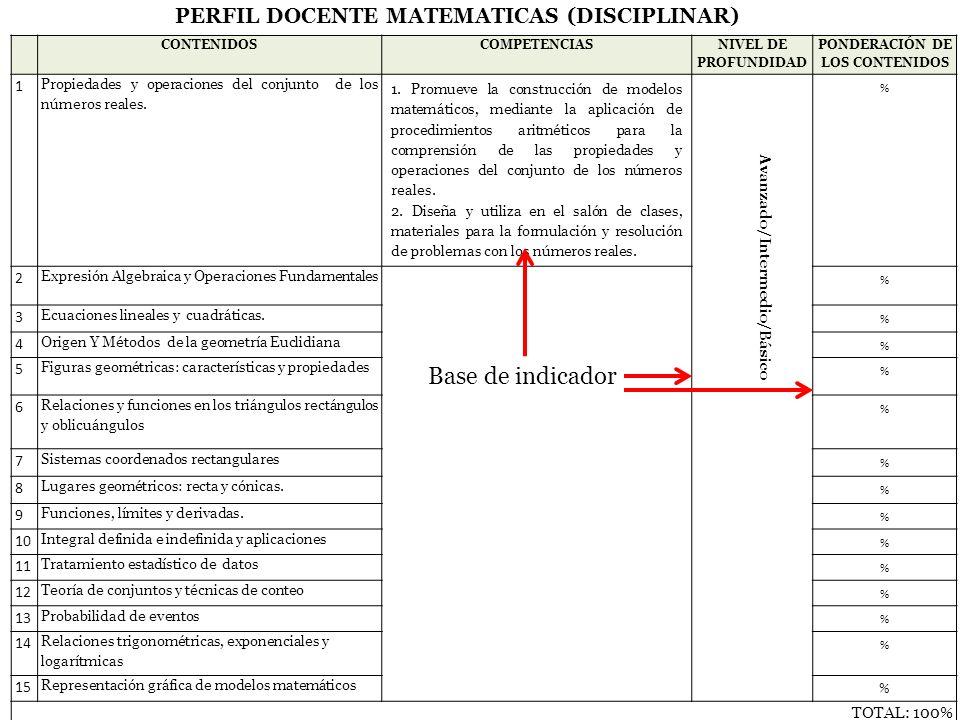 S UBSECRETARÍA DE E DUCACIÓN M EDIA S UPERIOR CONTENIDOSCOMPETENCIAS NIVEL DE PROFUNDIDAD PONDERACIÓN DE LOS CONTENIDOS 1 Propiedades y operaciones de