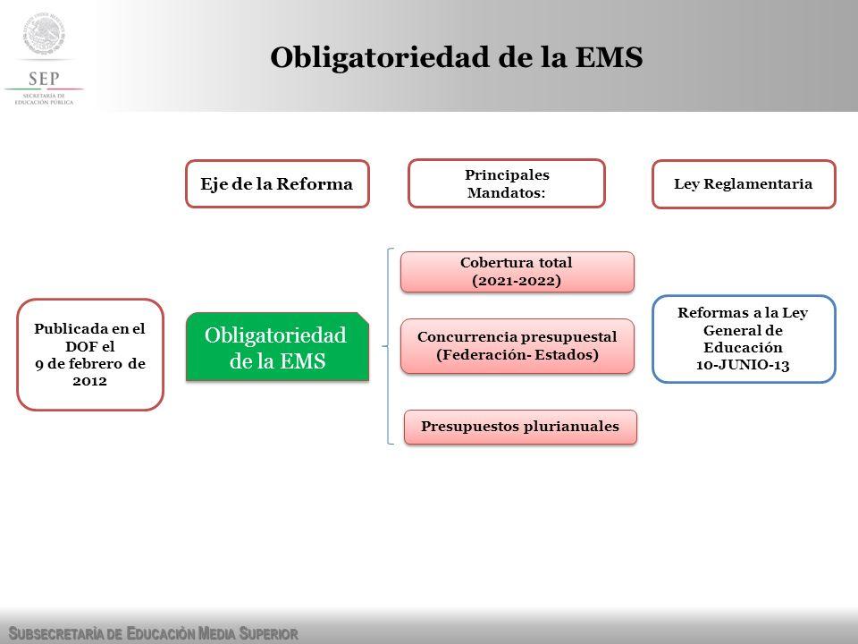 S UBSECRETARÍA DE E DUCACIÓN M EDIA S UPERIOR Obligatoriedad de la EMS Eje de la Reforma Obligatoriedad de la EMS Obligatoriedad de la EMS Concurrenci