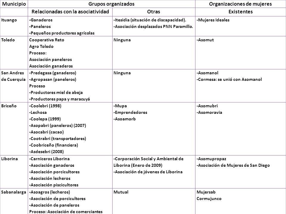 MunicipioGrupos organizadosOrganizaciones de mujeres Relacionadas con la asociatividadOtrasExistentes Ituango -Ganaderos -Paneleros -Pequeños producto