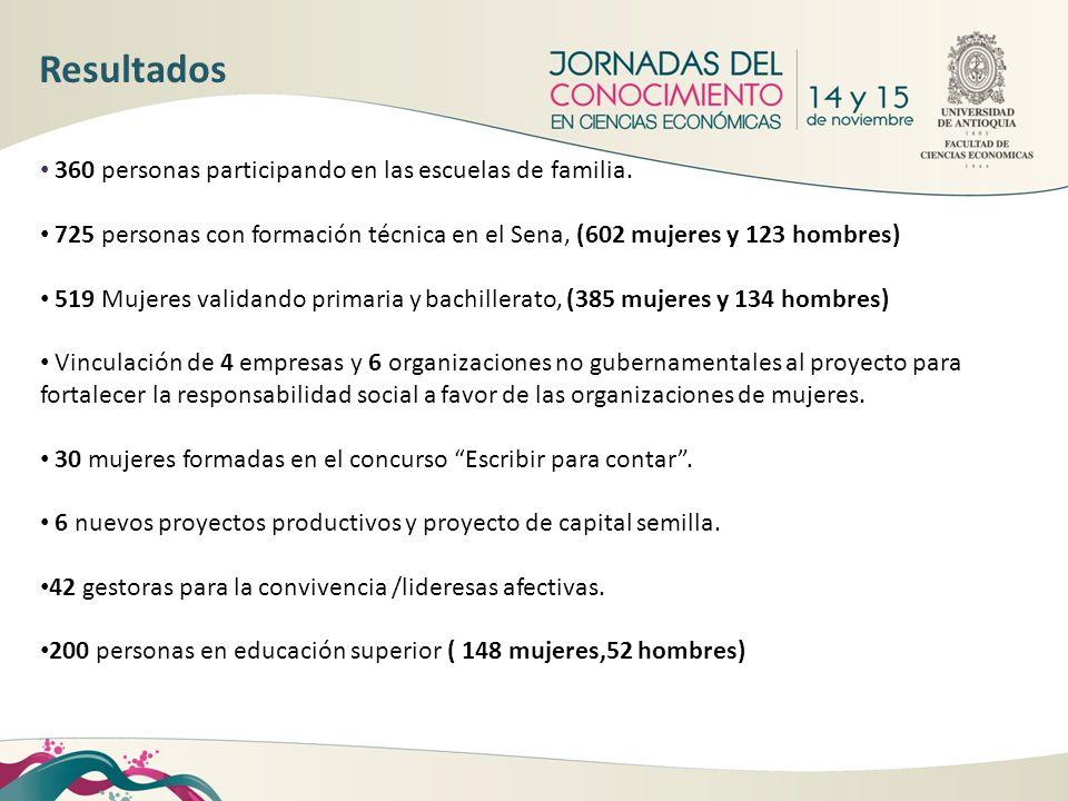360 personas participando en las escuelas de familia. 725 personas con formación técnica en el Sena, (602 mujeres y 123 hombres) 519 Mujeres validando