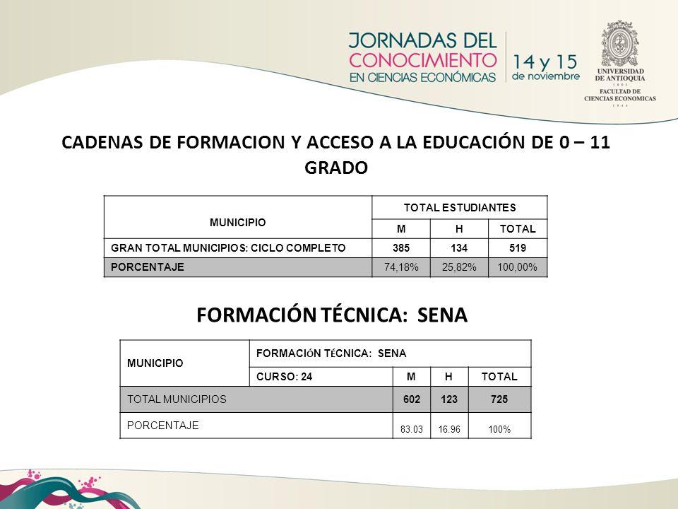 CADENAS DE FORMACION Y ACCESO A LA EDUCACIÓN DE 0 – 11 GRADO MUNICIPIO TOTAL ESTUDIANTES MHTOTAL GRAN TOTAL MUNICIPIOS: CICLO COMPLETO385134519 PORCEN