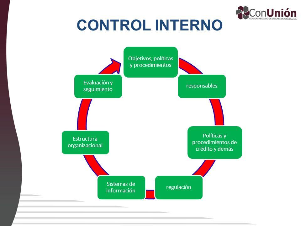 CONTROL INTERNO Objetivos, políticas y procedimientos responsables Políticas y procedimientos de crédito y demás regulación Sistemas de información Es