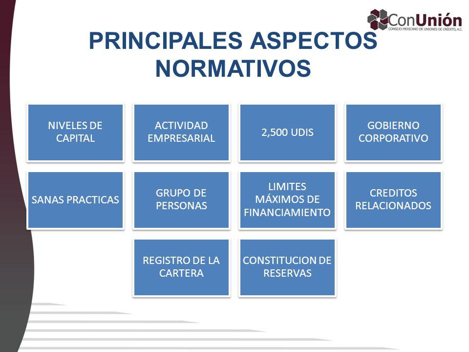 PRINCIPALES ASPECTOS NORMATIVOS NIVELES DE CAPITAL ACTIVIDAD EMPRESARIAL 2,500 UDIS GOBIERNO CORPORATIVO SANAS PRACTICAS GRUPO DE PERSONAS LIMITES MÁX