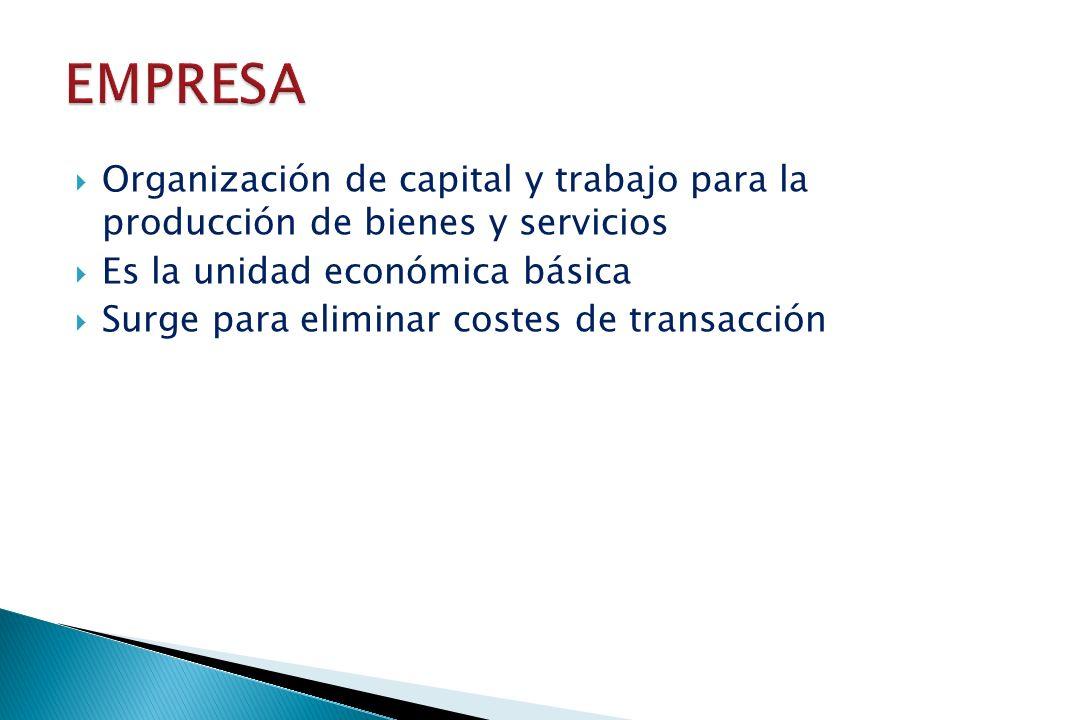Organización de capital y trabajo para la producción de bienes y servicios Es la unidad económica básica Surge para eliminar costes de transacción