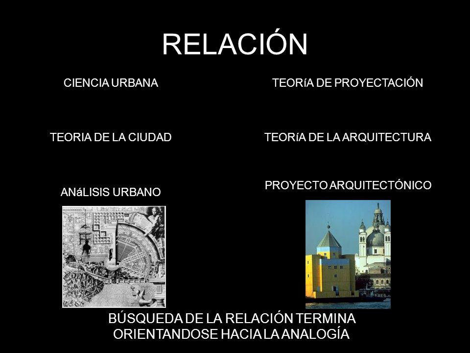 CIENCIA URBANA TEORIA DE LA CIUDAD ANáLISIS URBANO TEORíA DE PROYECTACIÓN TEORíA DE LA ARQUITECTURA PROYECTO ARQUITECTÓNICO BÚSQUEDA DE LA RELACIÓN TERMINA ORIENTANDOSE HACIA LA ANALOGÍA RELACIÓN