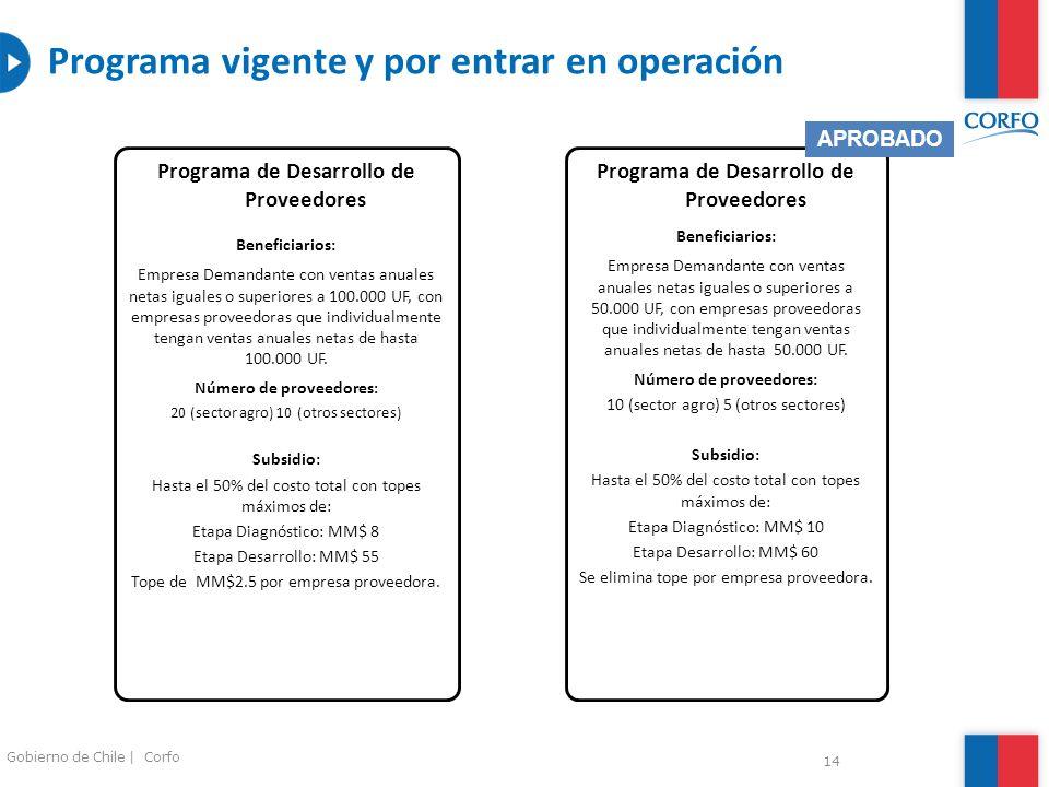 14 Gobierno de Chile | Corfo Programa de Desarrollo de Proveedores Beneficiarios: Empresa Demandante con ventas anuales netas iguales o superiores a 1