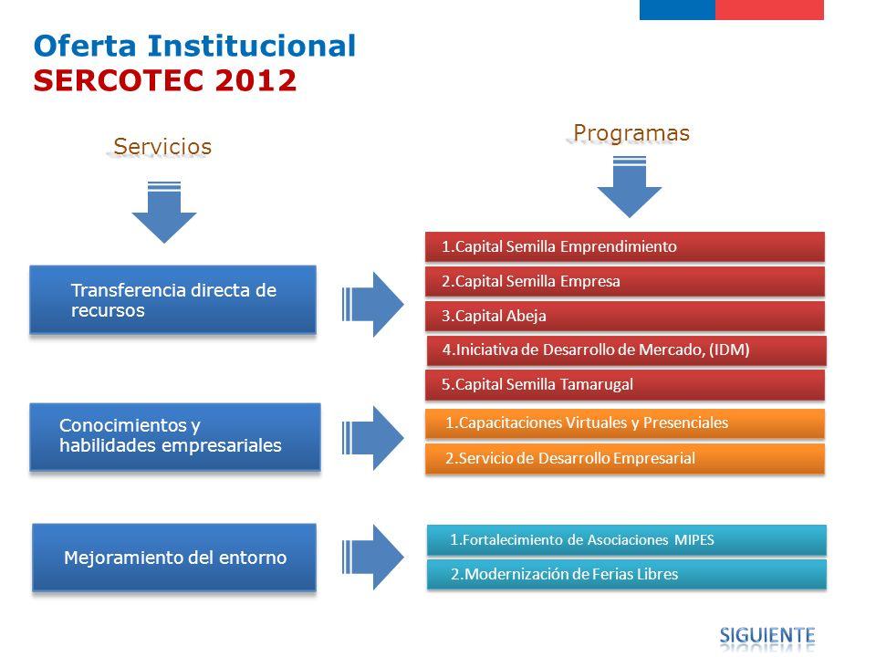 Servicios Programa Programas 2.Capital Semilla Empresa 4.Iniciativa de Desarrollo de Mercado, (IDM) 1.Capacitaciones Virtuales y Presenciales 2.Servic