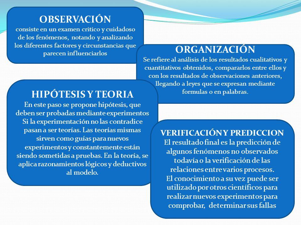 OBSERVACIÓN consiste en un examen critico y cuidadoso de los fenómenos, notando y analizando los diferentes factores y circunstancias que parecen infl