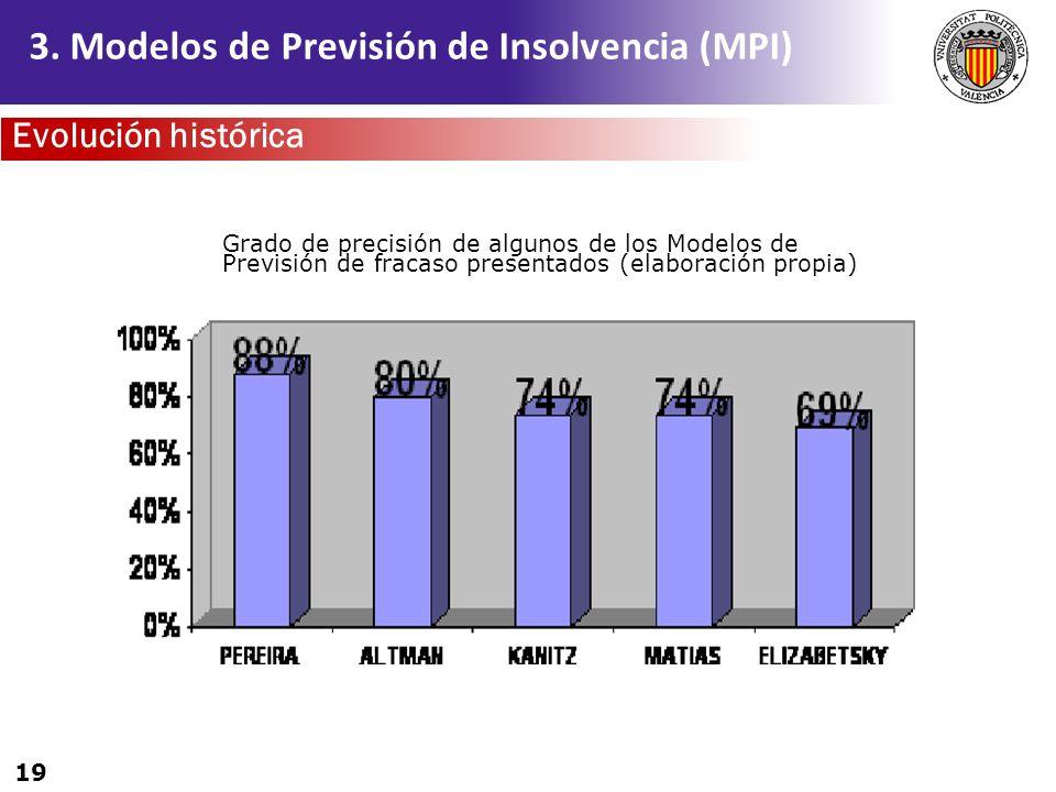 19 3. Modelos de Previsión de Insolvencia (MPI) Grado de precisión de algunos de los Modelos de Previsión de fracaso presentados (elaboración propia)