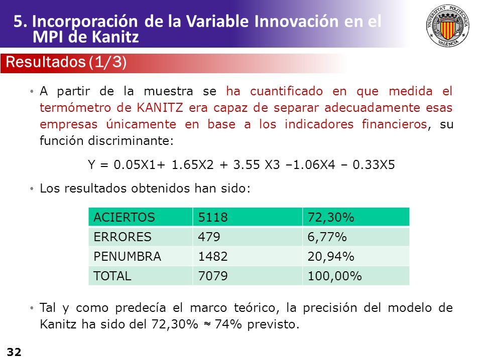 32 A partir de la muestra se ha cuantificado en que medida el termómetro de KANITZ era capaz de separar adecuadamente esas empresas únicamente en base
