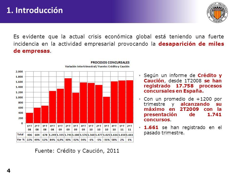 4 Según un informe de Crédito y Caución, desde 1T2008 se han registrado 17.758 procesos concursales en España. Con un promedio de +1200 por trimestre