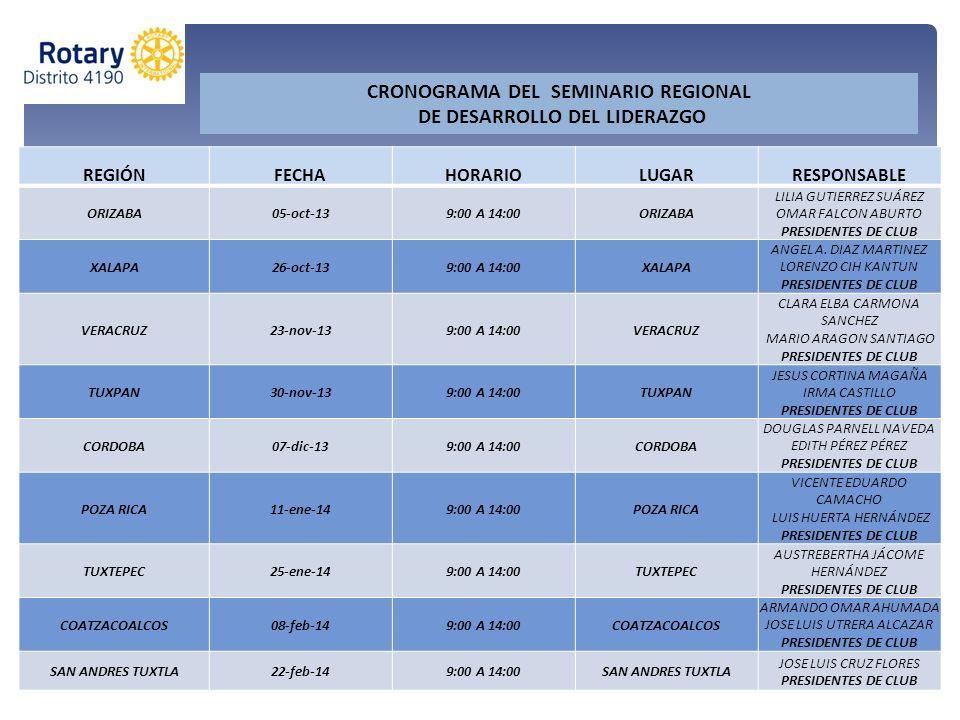 REGIÓNFECHAHORARIOLUGARRESPONSABLE ORIZABA05-oct-139:00 A 14:00ORIZABA LILIA GUTIERREZ SUÁREZ OMAR FALCON ABURTO PRESIDENTES DE CLUB XALAPA26-oct-139:
