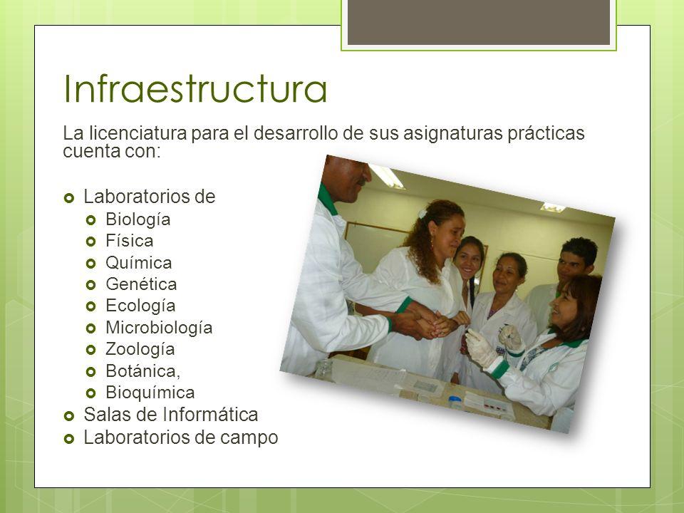 Infraestructura La licenciatura para el desarrollo de sus asignaturas prácticas cuenta con: Laboratorios de Biología Física Química Genética Ecología