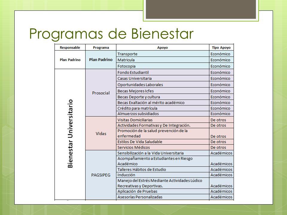 Programas de Bienestar