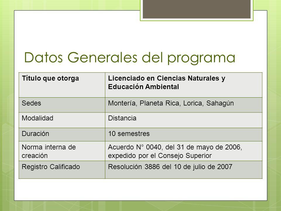 Datos Generales del programa Título que otorgaLicenciado en Ciencias Naturales y Educación Ambiental SedesMontería, Planeta Rica, Lorica, Sahagún Moda